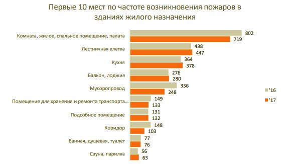 Пожары Москва 2017 жилые
